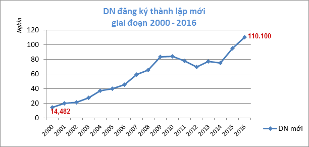 Doanh nghiệp mới thành lập tăng kỷ lục trong năm 2016